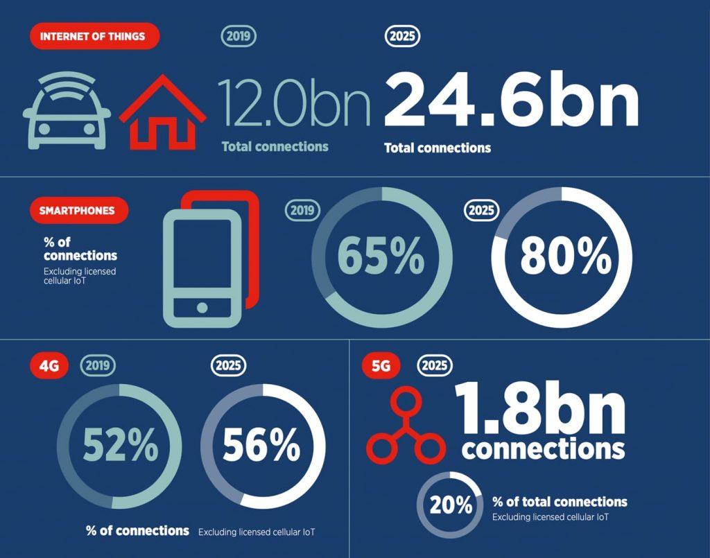 Mobile Economy 2020 Infographics